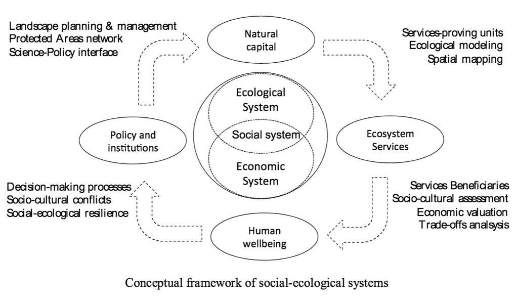 Social-Ecological Systems Framework